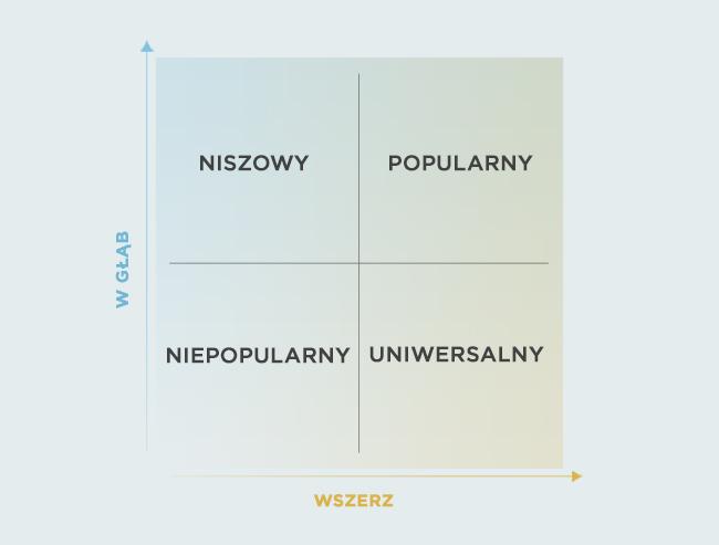 https://nexus.leagueoflegends.com//wp-content//uploads//2017//11//graph-quadrants_PL_0pgskryayni834bbxn82.jpg