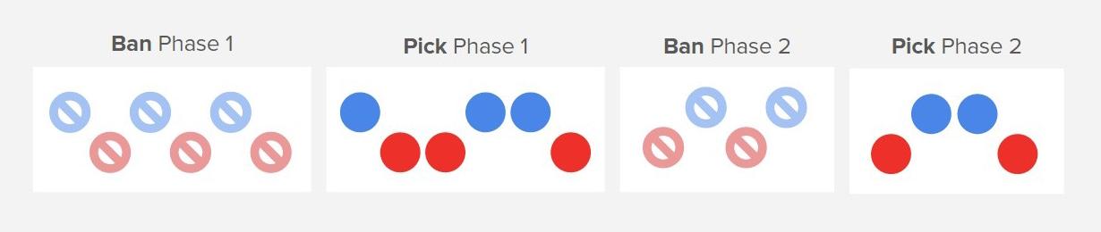 Pro Play Pick/Ban