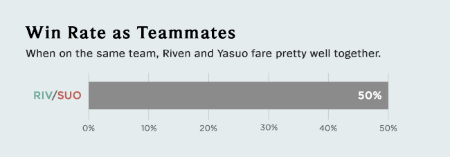 graph-winrate-asteammates