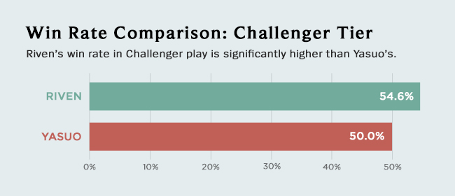 graph-winrate-challenger