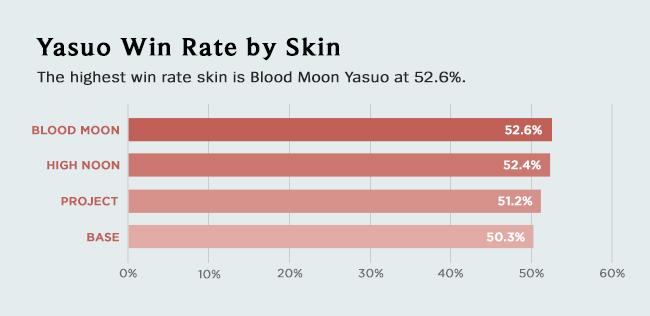 graph-yasuoskins