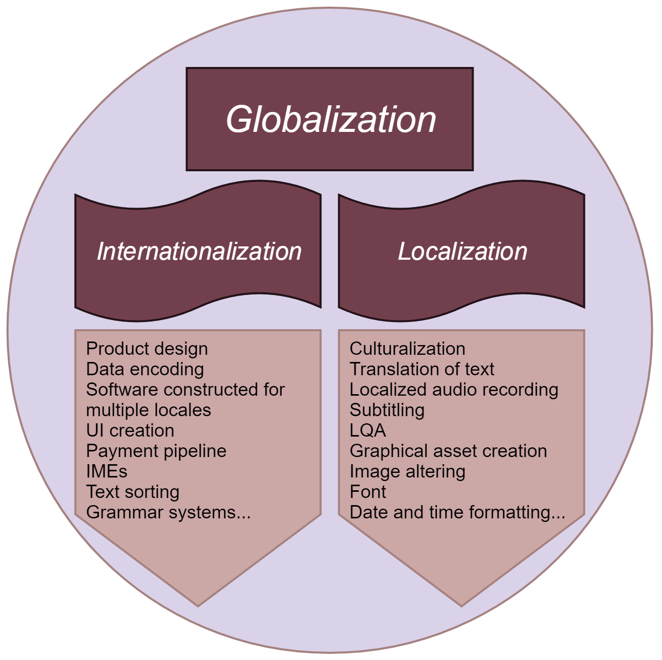 globalization localization and internationalization comparison Here's a comprehensive comparison between product localization and product globalization, read to find out more.