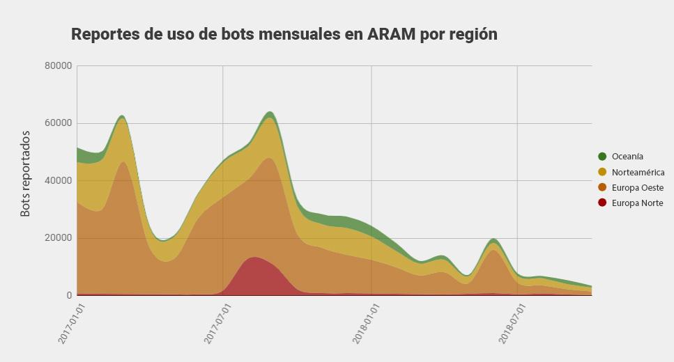 Menos reportes de bots, menos impacto en los jugadores. Queda demostrado.