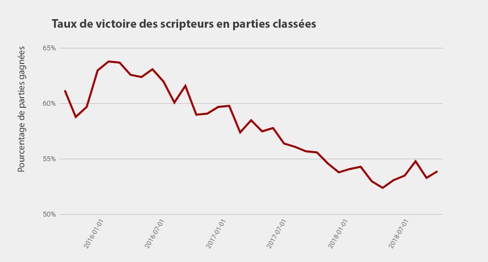 Au bord de l'extinction, les utilisateurs de scripts migrent vers le sud pour l'hiver.