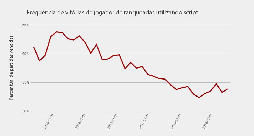 A beira da extinção, usuários de script migram para o sul no inverno.