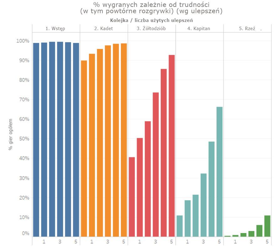 odyssey-graph1-pol
