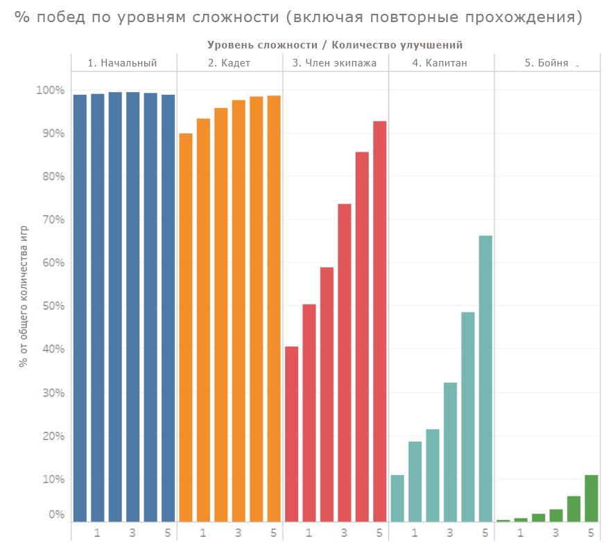 odyssey-graph1