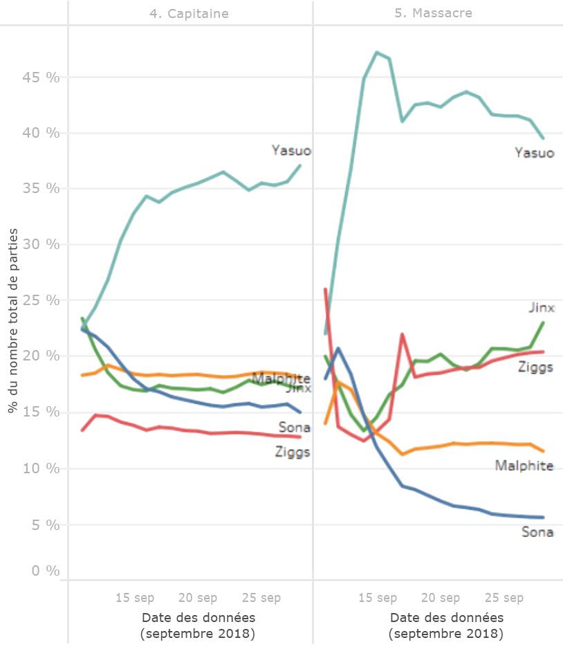 odyssey-graph2-fre