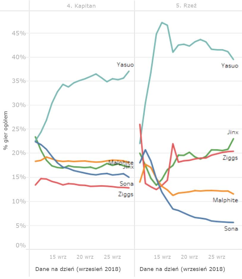 odyssey-graph2-pol
