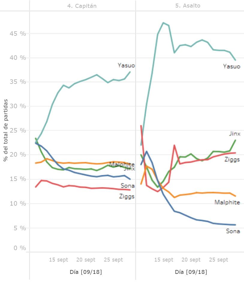 odyssey-graph2-spa