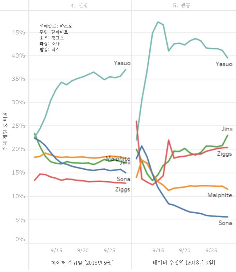 odyssey-graph2_kr
