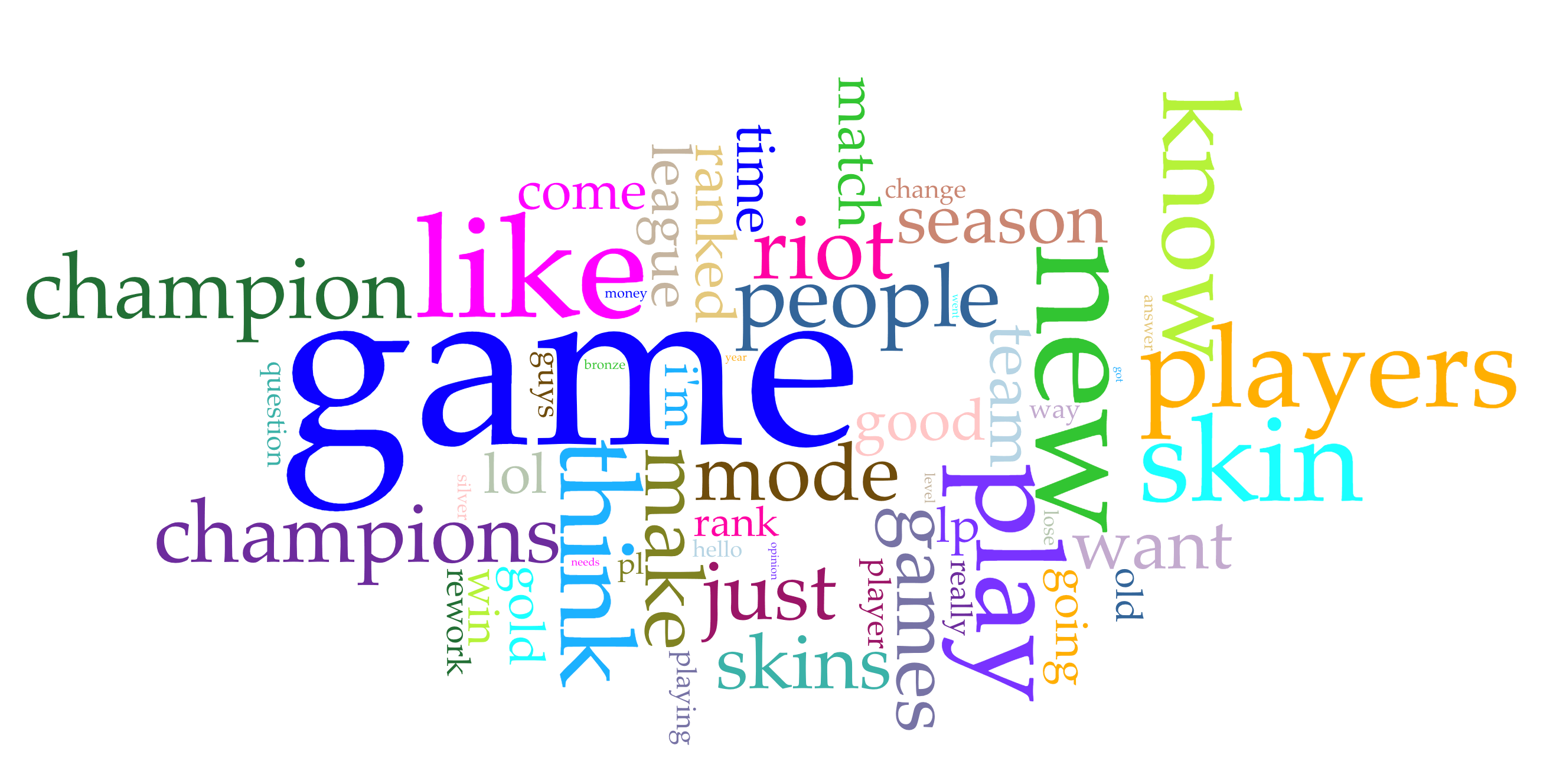 Ask_Riot_Word_Cloud