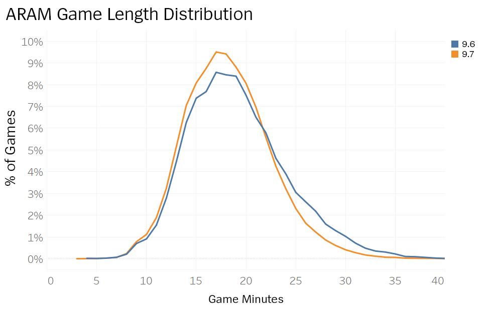 06_GameTimeDistribution