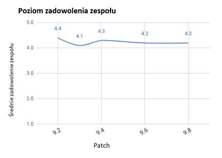 Średnie zadowolenie zespołu w kolejnych patchach
