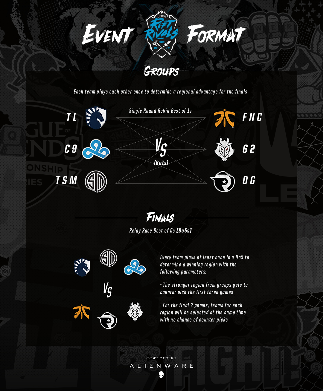 Rift Rivals 2019: NA vs  EU Update – League of Legends
