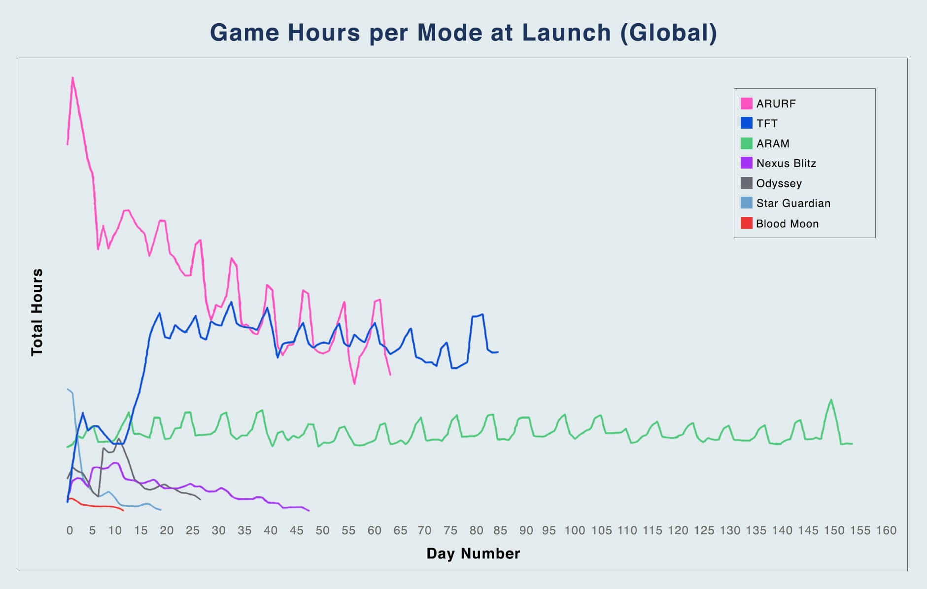 This chart represents the total number of game hours played per day per mode post launch.
