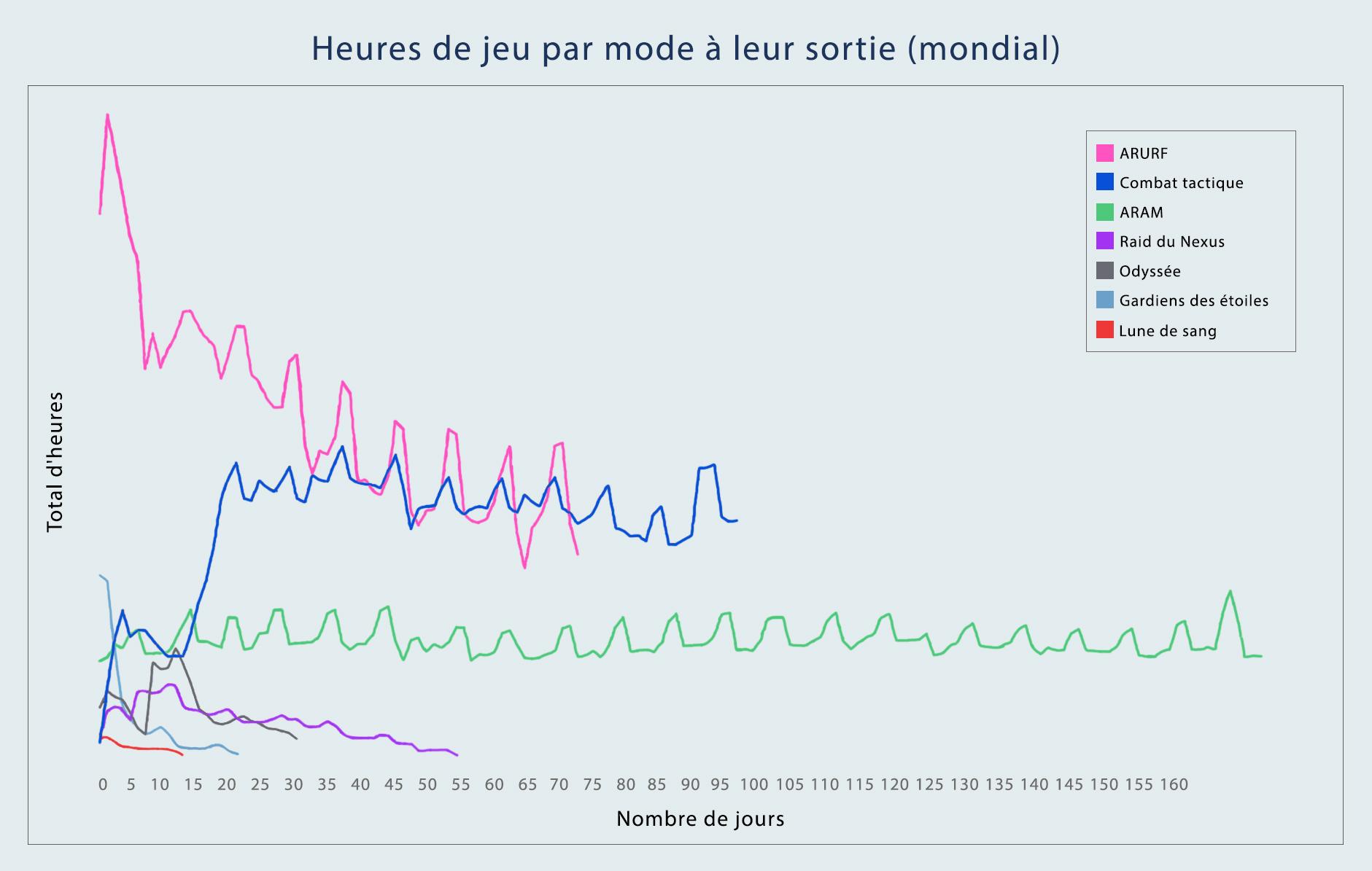 Ce graphique représente le nombre total d'heures jouées par mode après leur parution.