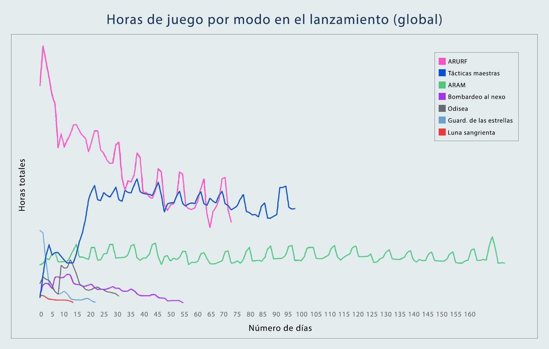 Esta gráfica indica el número total de horas de juego por día y por modo después del lanzamiento.