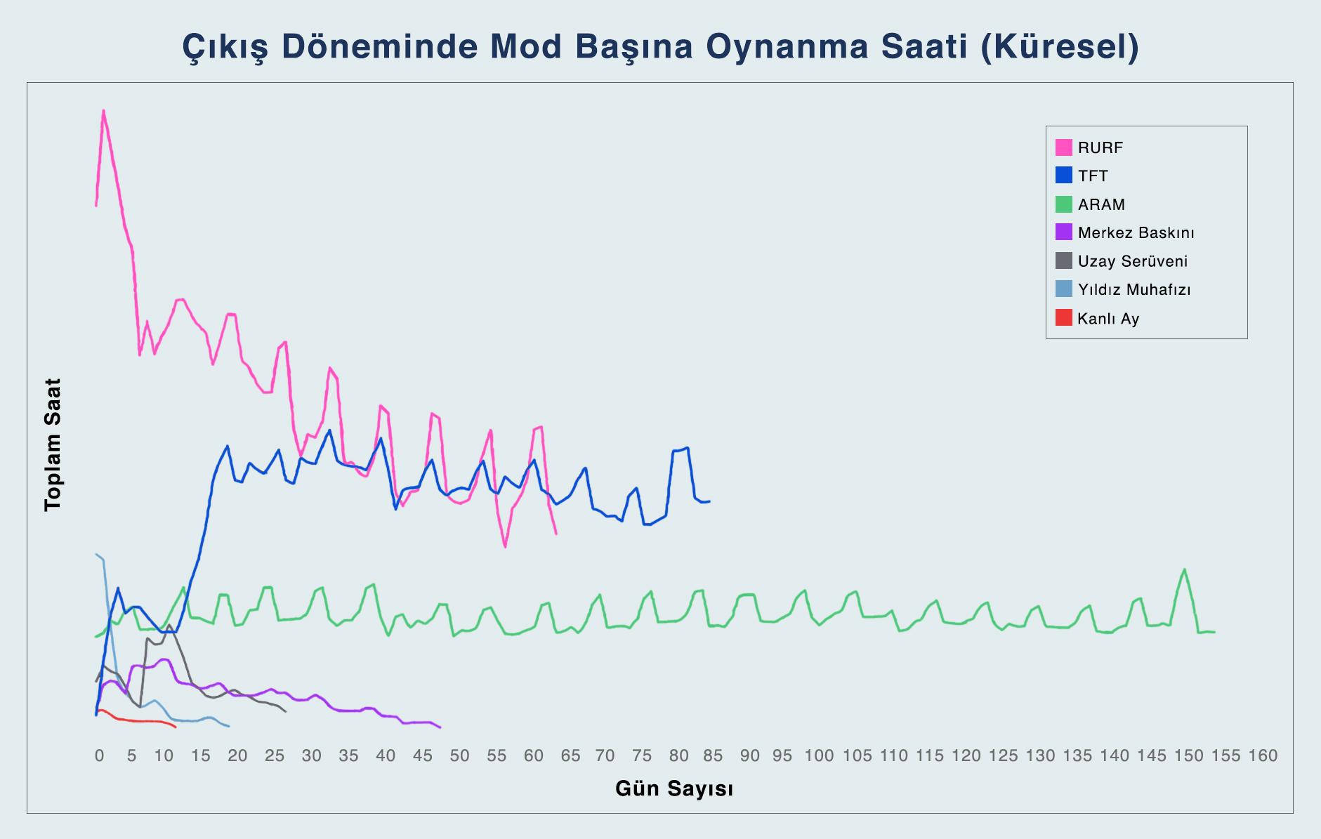 Bu çizelge, mod çıktıktan sonra gün başına oynandığı toplam saati gösteriyor.